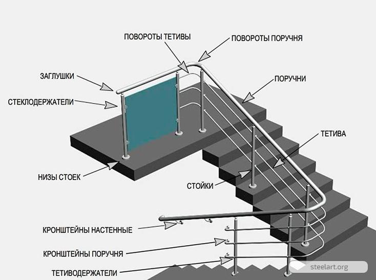 Конструкция перил. Фото